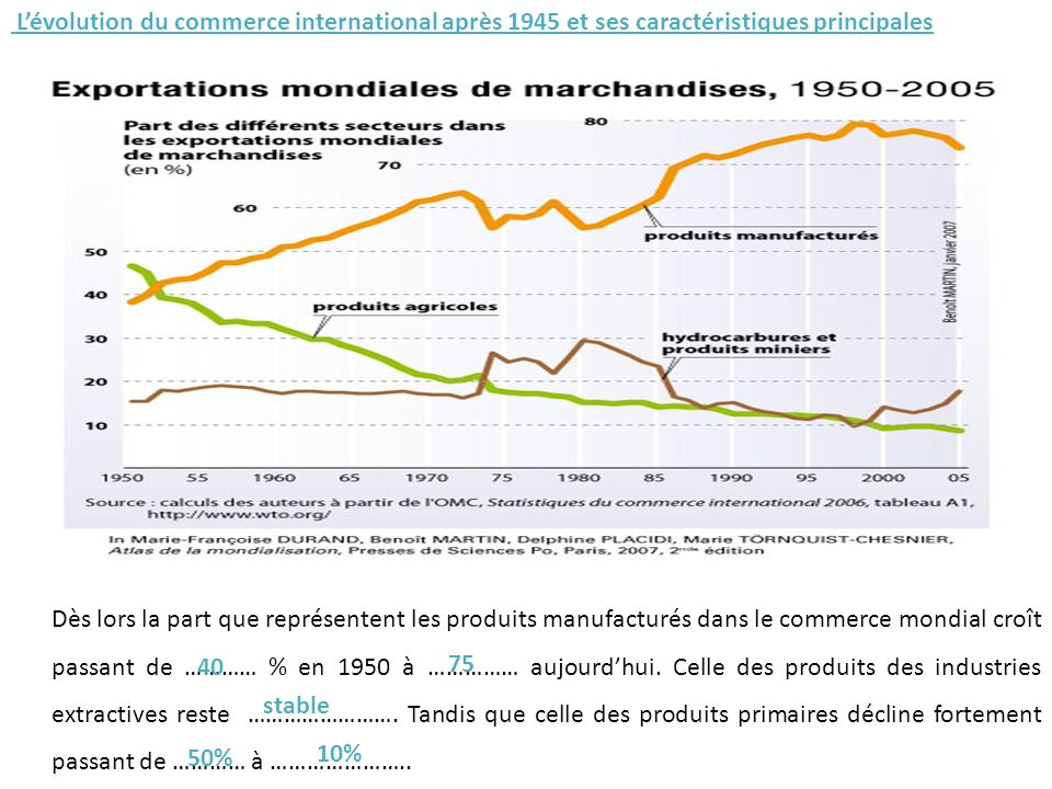 Lévolution du commerce international après 1945 et ses caractéristiques principales Dès lors la part que représentent les produits manufacturés dans le commerce mondial croît passant de ………… % en 1950 à …………… aujourdhui.