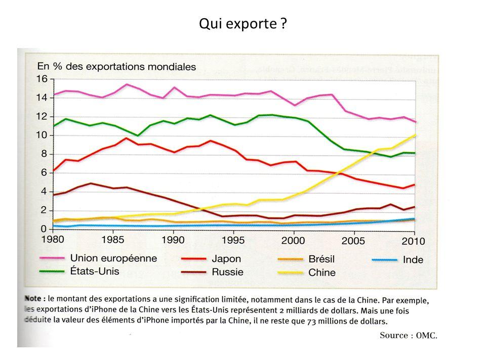 Qui exporte ?
