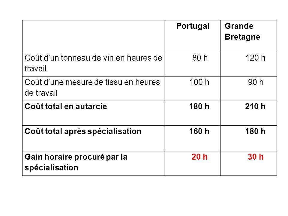 Portugal Grande Bretagne Coût dun tonneau de vin en heures de travail 80 h120 h Coût dune mesure de tissu en heures de travail 100 h90 h Coût total en autarcie180 h210 h Coût total après spécialisation160 h180 h Gain horaire procuré par la spécialisation 20 h30 h