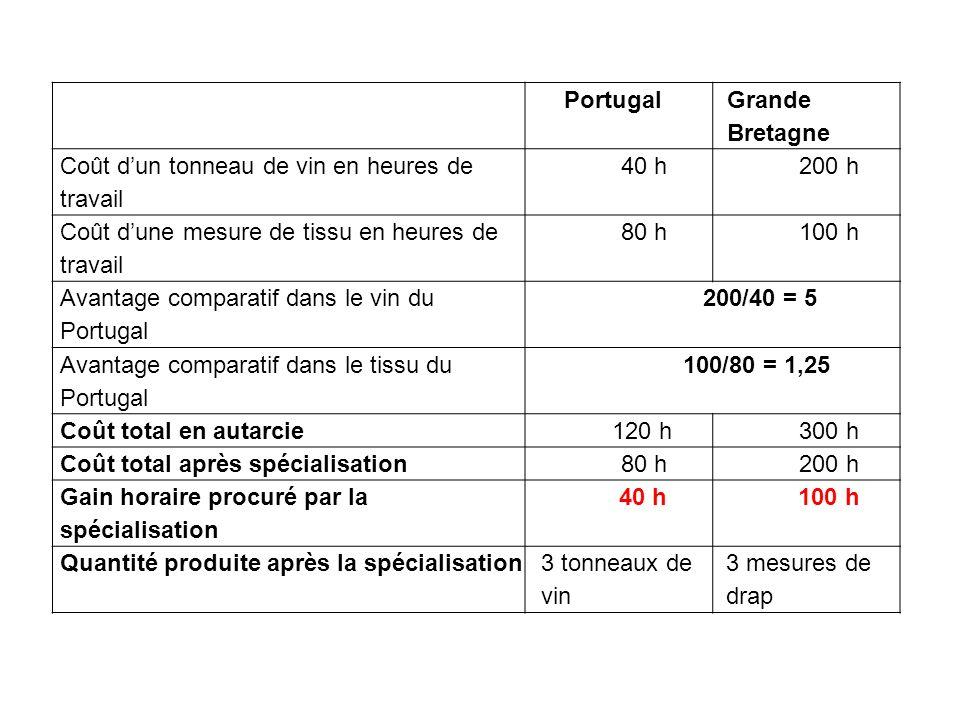 Portugal Grande Bretagne Coût dun tonneau de vin en heures de travail 40 h200 h Coût dune mesure de tissu en heures de travail 80 h100 h Avantage comparatif dans le vin du Portugal 200/40 = 5 Avantage comparatif dans le tissu du Portugal 100/80 = 1,25 Coût total en autarcie120 h300 h Coût total après spécialisation80 h200 h Gain horaire procuré par la spécialisation 40 h100 h Quantité produite après la spécialisation3 tonneaux de vin 3 mesures de drap