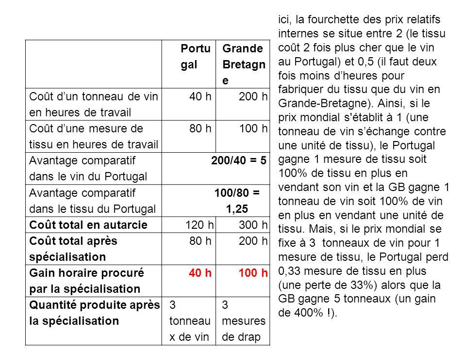Portu gal Grande Bretagn e Coût dun tonneau de vin en heures de travail 40 h200 h Coût dune mesure de tissu en heures de travail 80 h100 h Avantage comparatif dans le vin du Portugal 200/40 = 5 Avantage comparatif dans le tissu du Portugal 100/80 = 1,25 Coût total en autarcie120 h300 h Coût total après spécialisation 80 h200 h Gain horaire procuré par la spécialisation 40 h100 h Quantité produite après la spécialisation 3 tonneau x de vin 3 mesures de drap ici, la fourchette des prix relatifs internes se situe entre 2 (le tissu coût 2 fois plus cher que le vin au Portugal) et 0,5 (il faut deux fois moins dheures pour fabriquer du tissu que du vin en Grande-Bretagne).