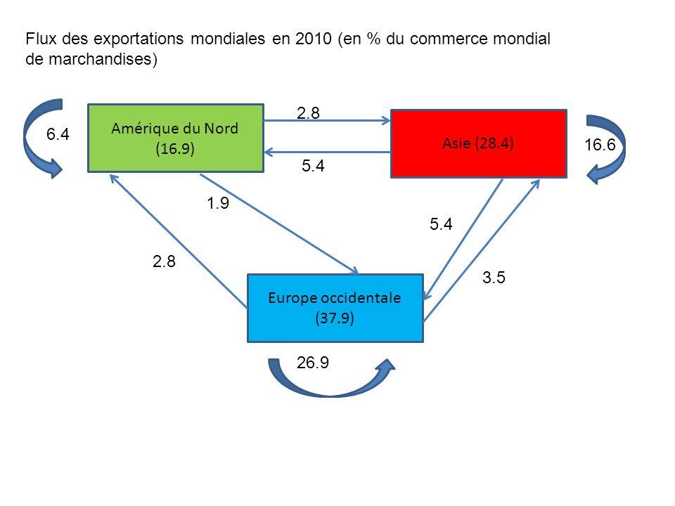 Amérique du Nord (16.9) Asie (28.4) Europe occidentale (37.9) 6.4 16.6 26.9 2.8 5.4 3.5 2.8 1.9 Flux des exportations mondiales en 2010 (en % du commerce mondial de marchandises)