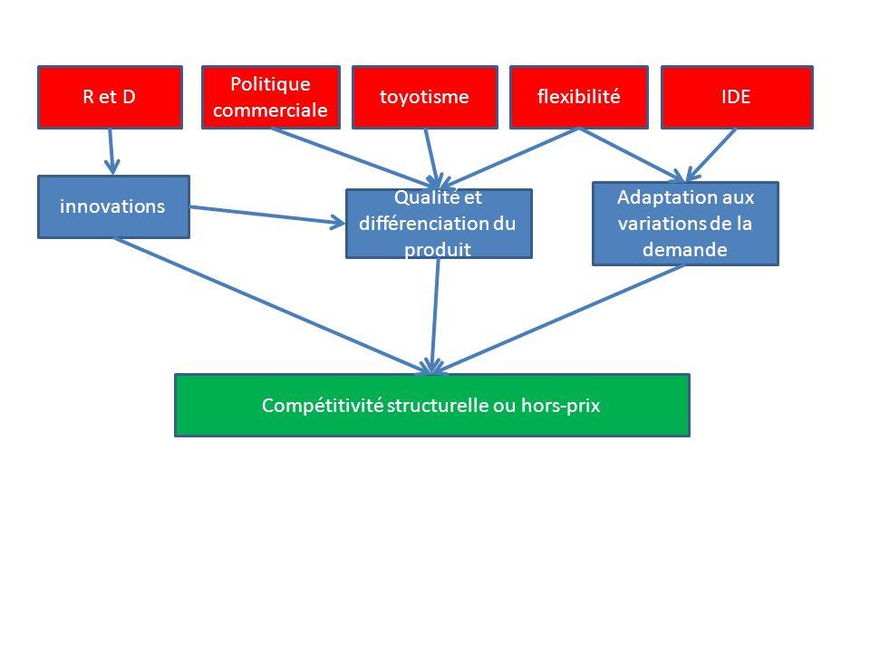 R et D Politique commerciale toyotismeflexibilitéIDE innovations Qualité et différenciation du produit Adaptation aux variations de la demande Compétitivité structurelle ou hors-prix
