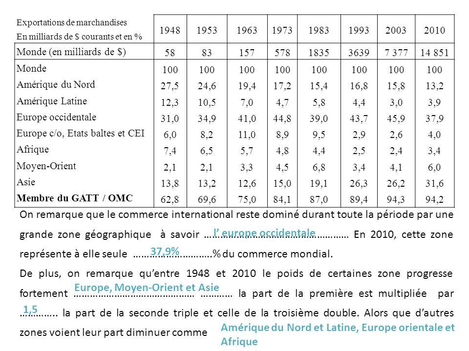 On remarque que le commerce international reste dominé durant toute la période par une grande zone géographique à savoir ……………………………………………… En 2010, cette zone représente à elle seule ………………………..% du commerce mondial.