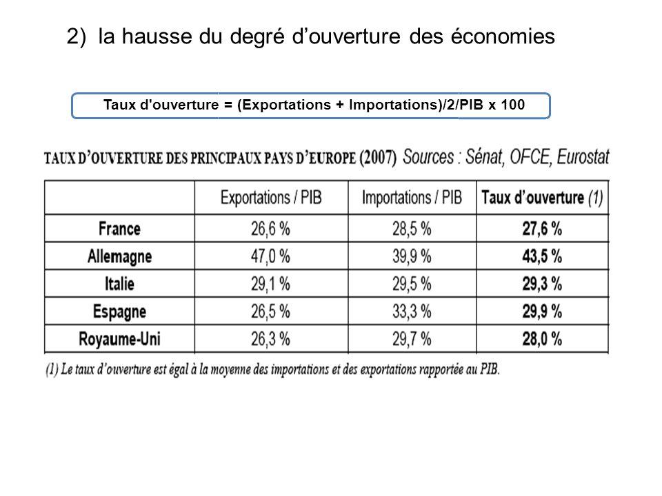 Taux douverture = (Exp + Imp)/2 PIB On peut donc observer que les économies nationales sont de plus en plus ouvertes sur lextérieur.