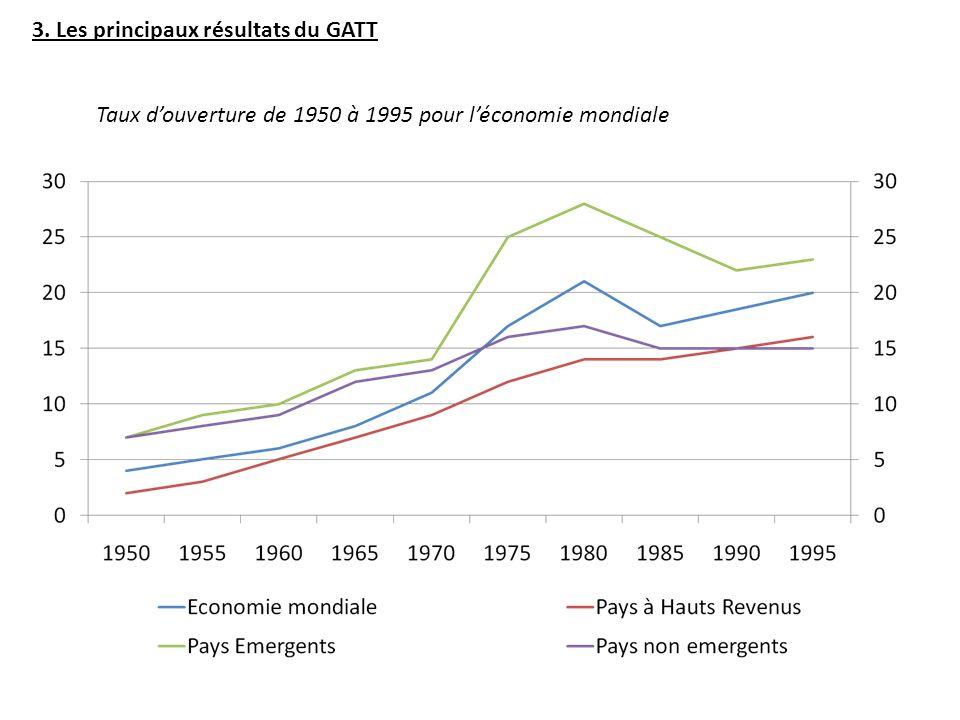 3. Les principaux résultats du GATT Taux douverture de 1950 à 1995 pour léconomie mondiale