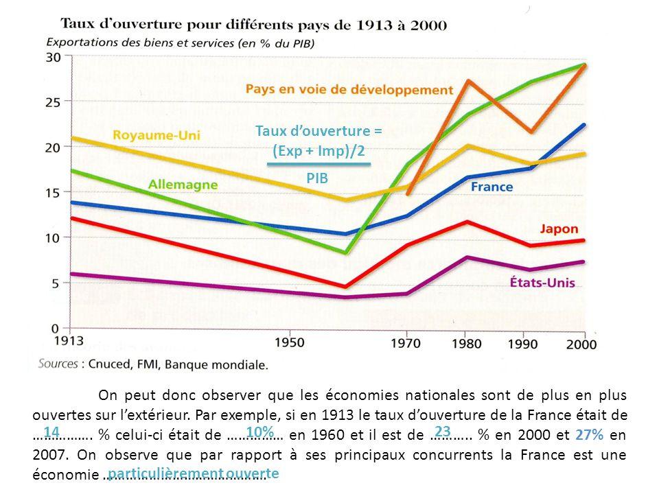 Croissance, en volume, des exportations mondiale des marchandises et du PIB mondial, 1950-2010 (Variation en %)