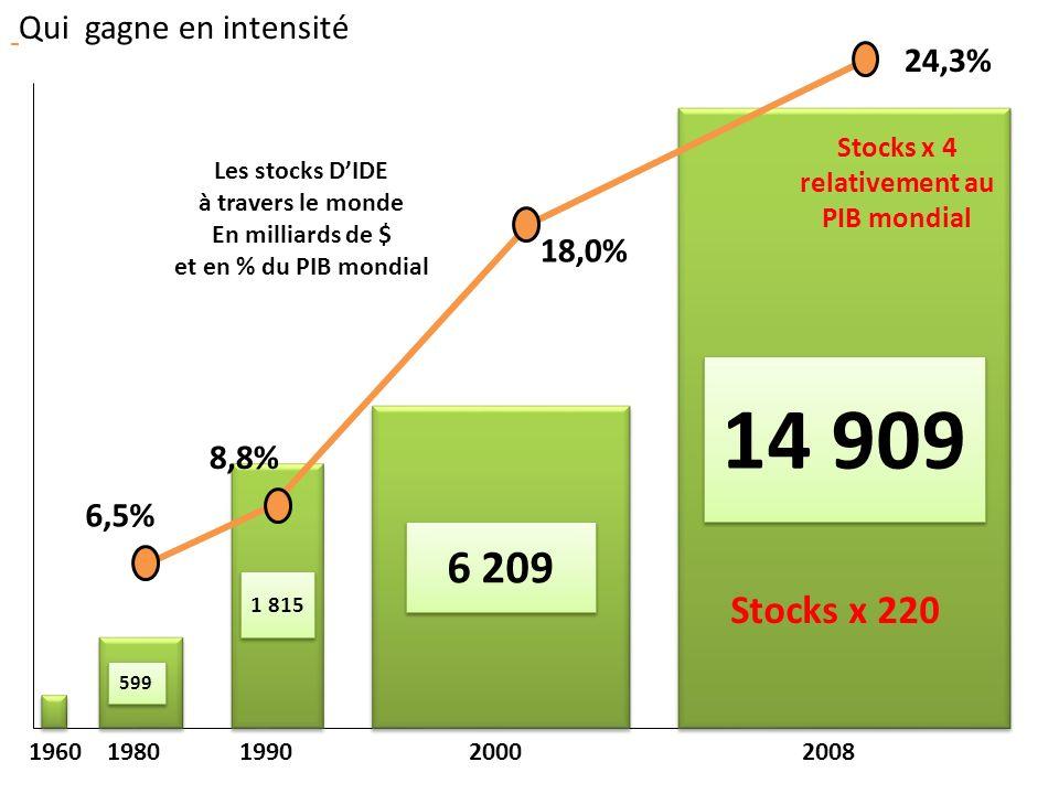 14 909 6 209 1 815 599 1960 1980 1990 2000 2008 Les stocks DIDE à travers le monde En milliards de $ et en % du PIB mondial 24,3% 6,5% 8,8% 18,0% Qui gagne en intensité Stocks x 220 Stocks x 4 relativement au PIB mondial