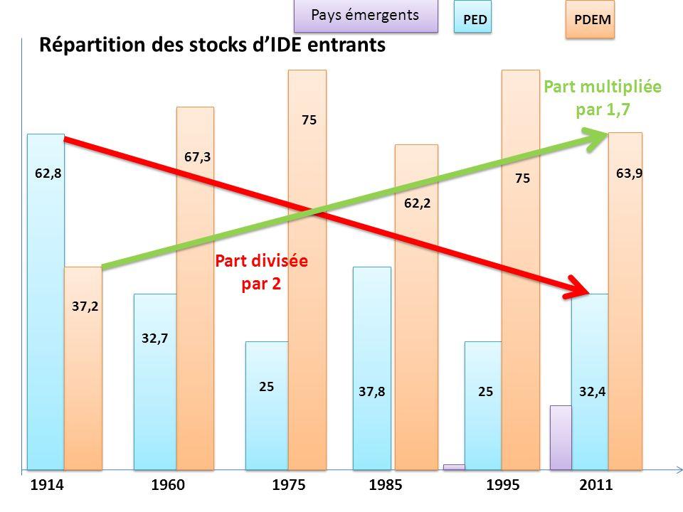 Répartition des stocks dIDE entrants 62,8 37,2 32,7 67,3 75 62,2 75 63,9 37,8 25 32,4 PEDPDEM Part divisée par 2 Part multipliée par 1,7 1914 1960 1975 1985 1995 2011 Pays émergents