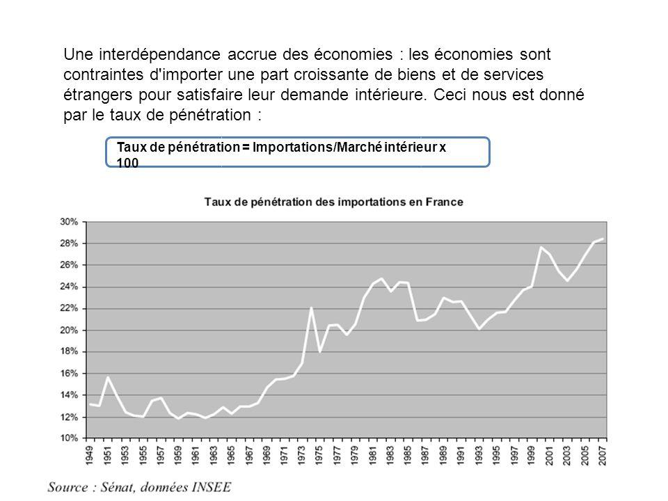 Une interdépendance accrue des économies : les économies sont contraintes d importer une part croissante de biens et de services étrangers pour satisfaire leur demande intérieure.