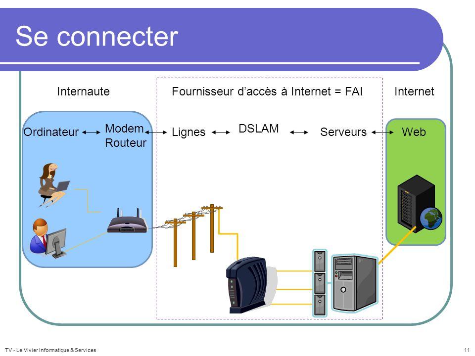 Se connecter TV - Le Vivier Informatique & Services11 Internaute Modem Routeur DSLAM ServeursWebOrdinateur Fournisseur daccès à Internet = FAI Lignes