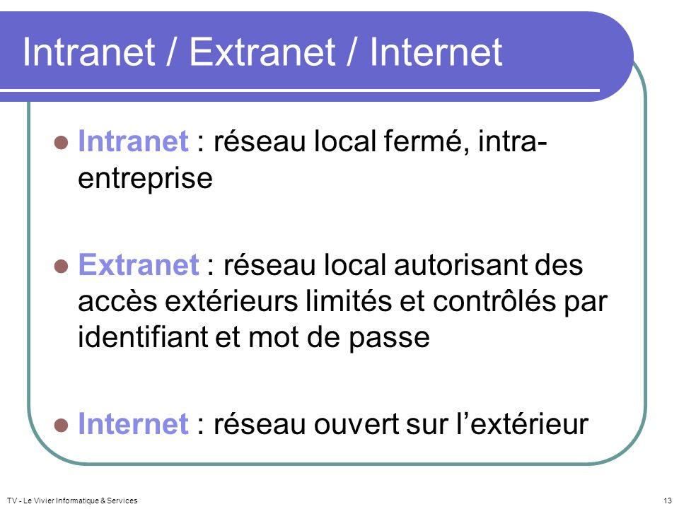 Intranet / Extranet / Internet Intranet : réseau local fermé, intra- entreprise Extranet : réseau local autorisant des accès extérieurs limités et con
