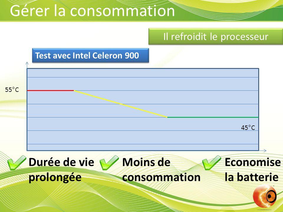 Il refroidit le processeur Durée de vie prolongée Moins de consommation Economise la batterie 55°C 45°C Test avec Intel Celeron 900 Gérer la consommat