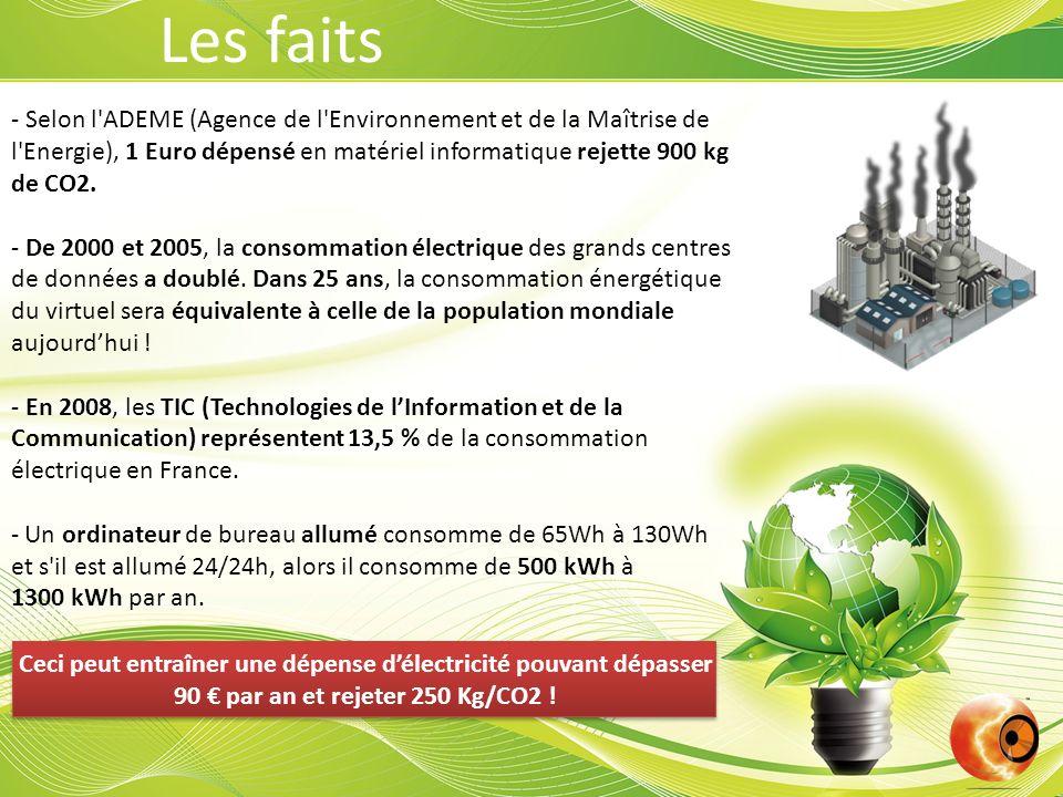- Selon l'ADEME (Agence de l'Environnement et de la Maîtrise de l'Energie), 1 Euro dépensé en matériel informatique rejette 900 kg de CO2. - De 2000 e