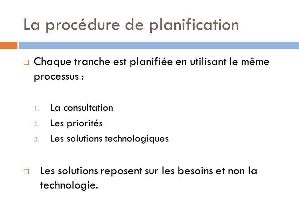 La procédure de planification Chaque tranche est planifiée en utilisant le même processus : 1.