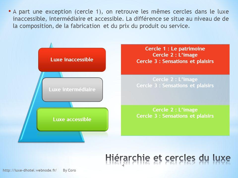 http://luxe-dhotel.webnode.fr/ By Coro A part une exception (cercle 1), on retrouve les mêmes cercles dans le luxe inaccessible, intermédiaire et acce