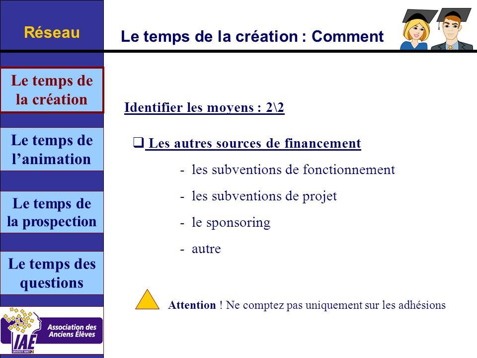 Le temps de la création : Comment Réseau Identifier les moyens : 2\2 Les autres sources de financement - les subventions de fonctionnement - les subventions de projet - le sponsoring - autre Attention .