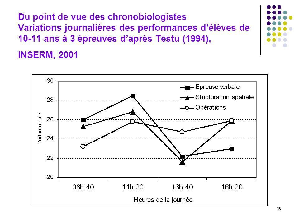 10 Du point de vue des chronobiologistes Variations journalières des performances délèves de 10-11 ans à 3 épreuves daprès Testu (1994), INSERM, 2001