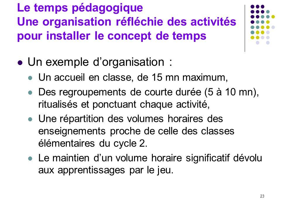 23 Le temps pédagogique Une organisation réfléchie des activités pour installer le concept de temps Un exemple dorganisation : Un accueil en classe, d