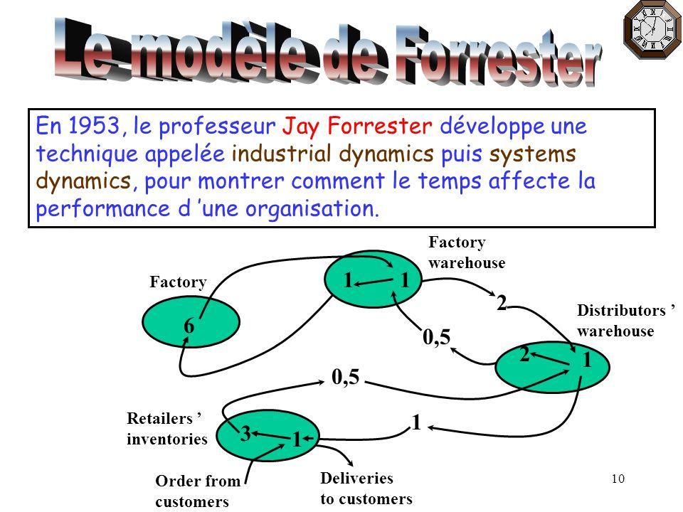 10 En 1953, le professeur Jay Forrester développe une technique appelée industrial dynamics puis systems dynamics, pour montrer comment le temps affec