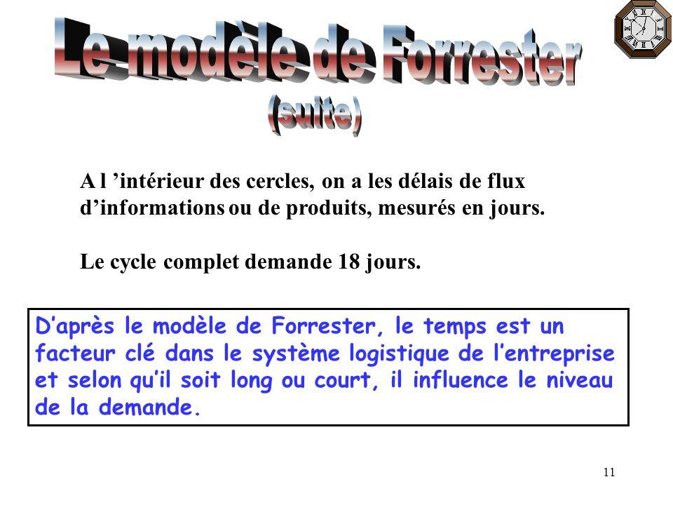 11 A l intérieur des cercles, on a les délais de flux dinformations ou de produits, mesurés en jours. Le cycle complet demande 18 jours. Daprès le mod