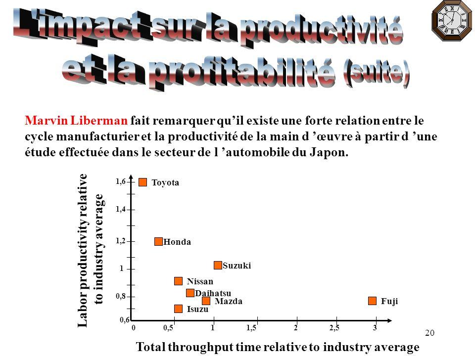 20 Marvin Liberman fait remarquer quil existe une forte relation entre le cycle manufacturier et la productivité de la main d œuvre à partir d une étu