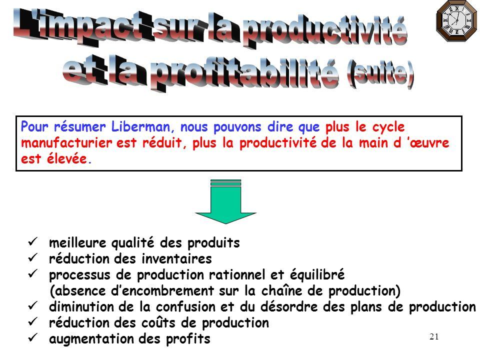 21 Pour résumer Liberman, nous pouvons dire que plus le cycle manufacturier est réduit, plus la productivité de la main d œuvre est élevée. meilleure