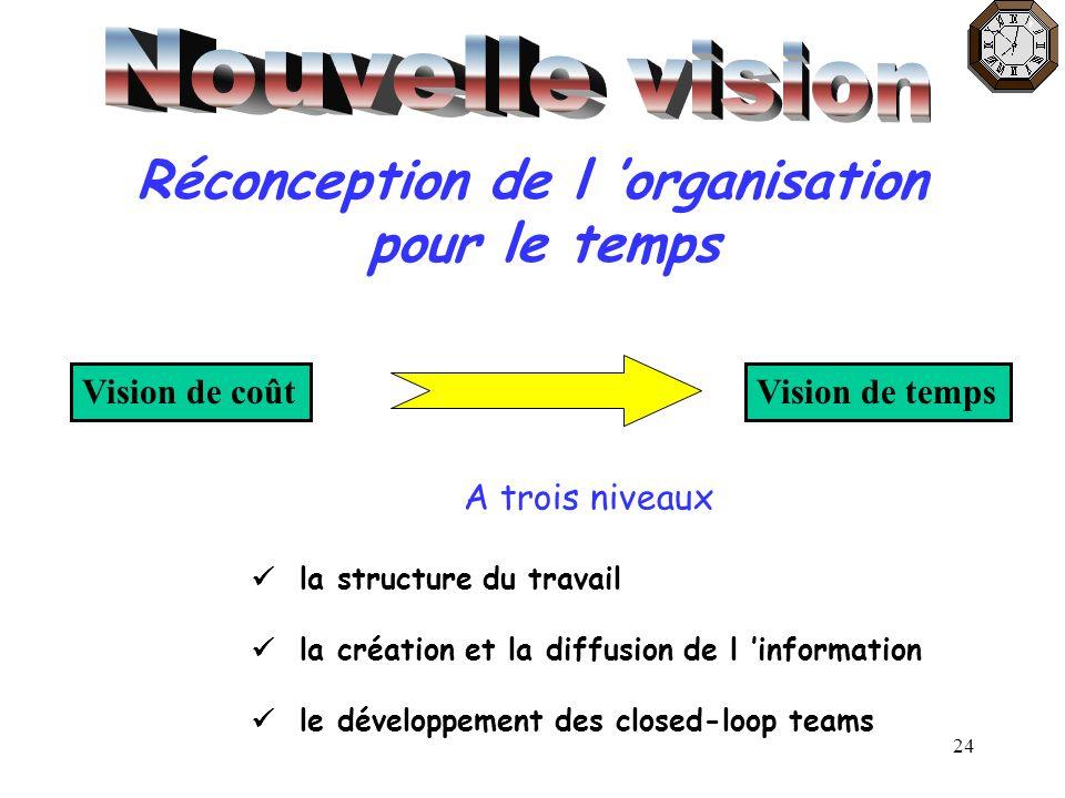 24 Réconception de l organisation pour le temps Vision de coûtVision de temps A trois niveaux la structure du travail la création et la diffusion de l
