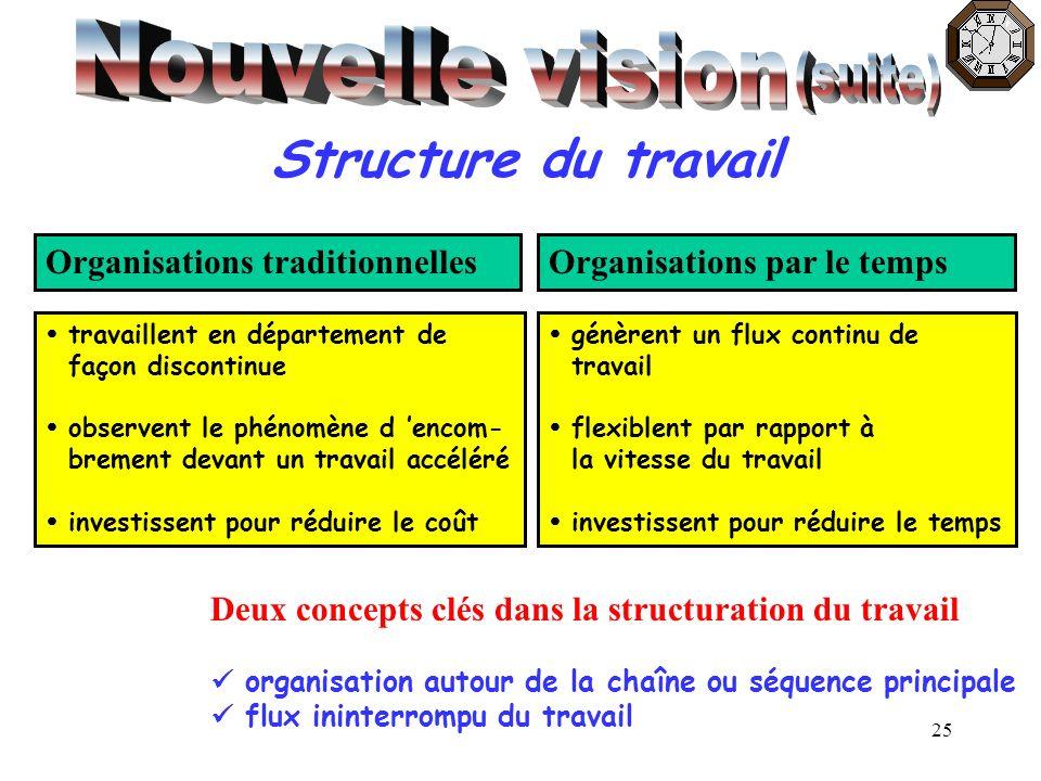 25 Structure du travail Organisations traditionnellesOrganisations par le temps travaillent en département de façon discontinue observent le phénomène