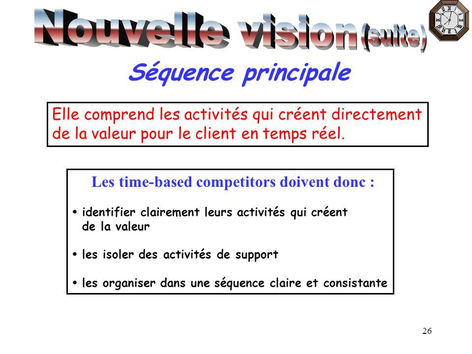 26 Séquence principale Elle comprend les activités qui créent directement de la valeur pour le client en temps réel. Les time-based competitors doiven