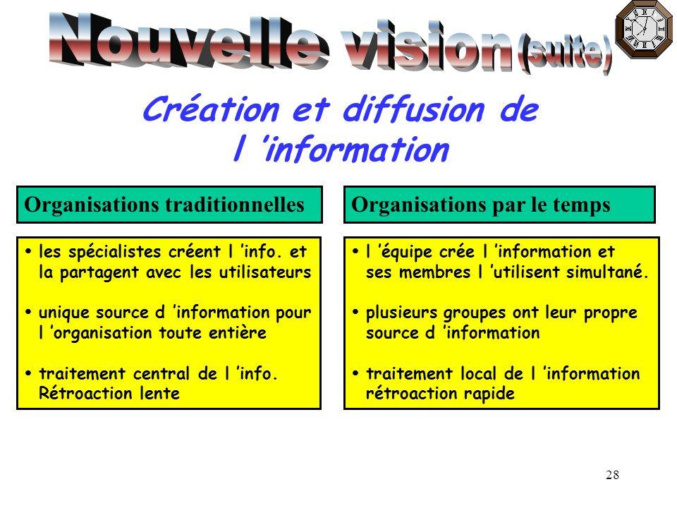 28 Création et diffusion de l information Organisations traditionnellesOrganisations par le temps les spécialistes créent l info. et la partagent avec