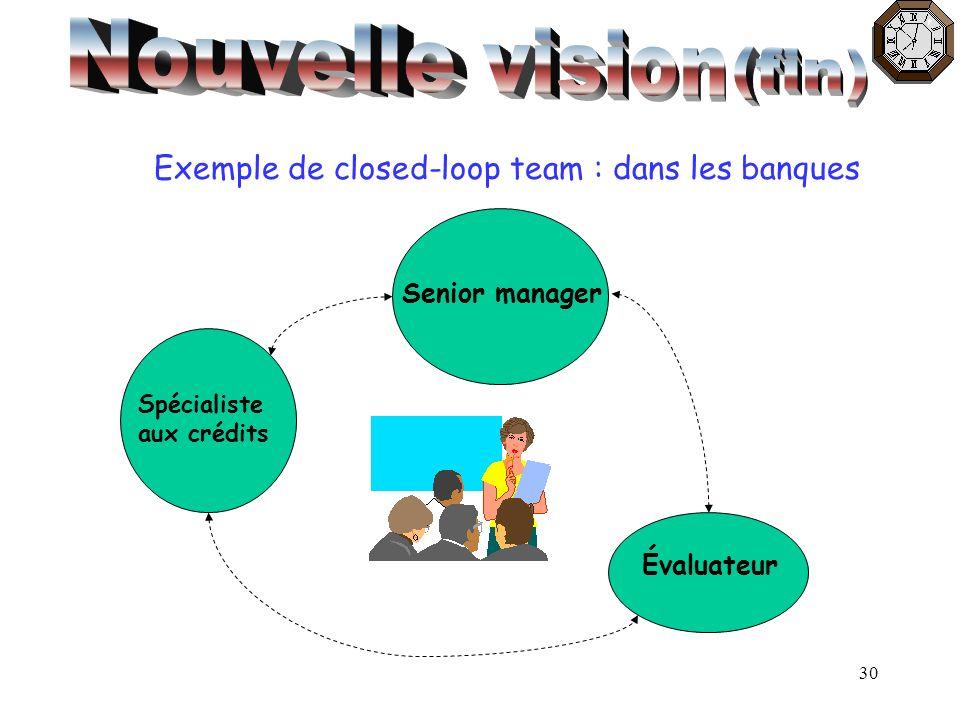 30 Exemple de closed-loop team : dans les banques Spécialiste aux crédits Senior manager Évaluateur