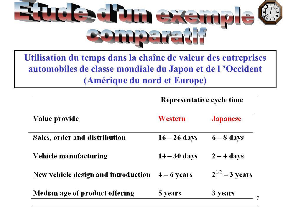 7 Utilisation du temps dans la chaîne de valeur des entreprises automobiles de classe mondiale du Japon et de l Occident (Amérique du nord et Europe)