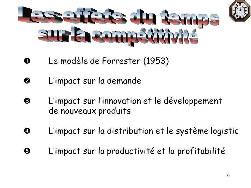 9 Le modèle de Forrester (1953) Limpact sur la demande Limpact sur linnovation et le développement de nouveaux produits Limpact sur la distribution et