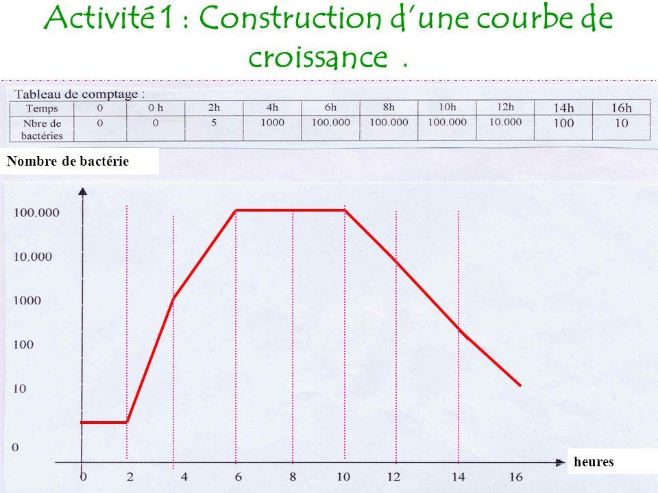 Activité 1 : Construction dune courbe de croissance. Nombre de bactérie heures