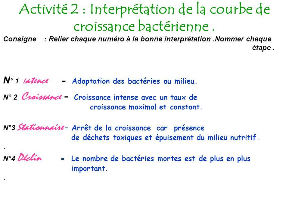 Activité 2 : Interprétation de la courbe de croissance bactérienne.