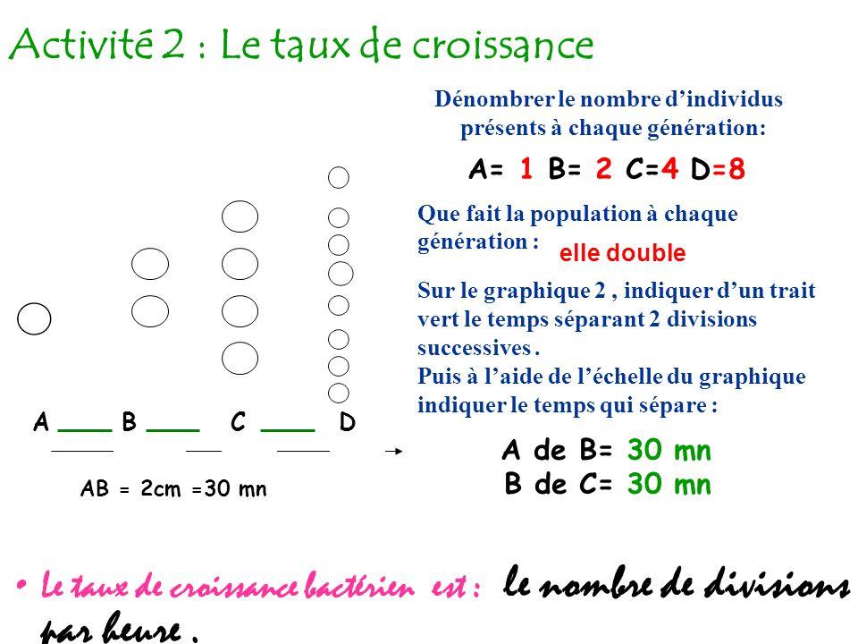 Activité 2 : Le taux de croissance Le taux de croissance bactérien est : le nombre de divisions par heure.