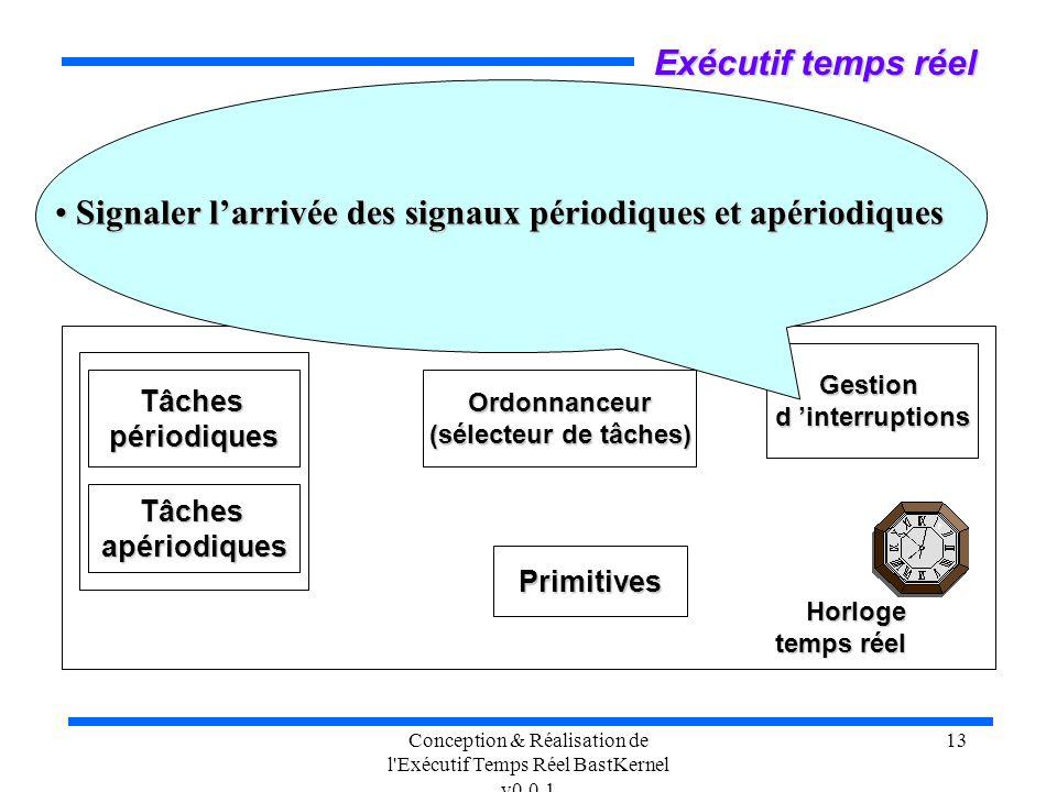 Conception & Réalisation de l'Exécutif Temps Réel BastKernel v0.0.1 13 Exécutif temps réel Ordonnanceur (sélecteur de tâches) Tâchespériodiques Primit