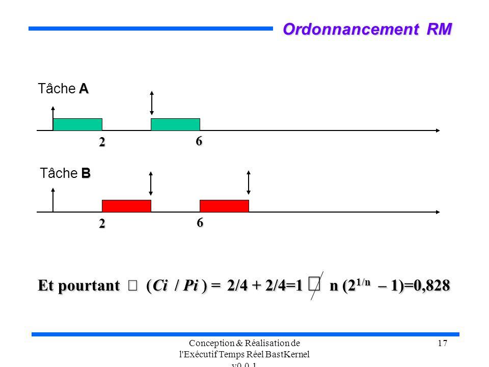 Conception & Réalisation de l'Exécutif Temps Réel BastKernel v0.0.1 17 2 2 A Tâche A B Tâche B 6 Ordonnancement RM 6 Et pourtant Ci / Pi = 2/4 + 2/4=1