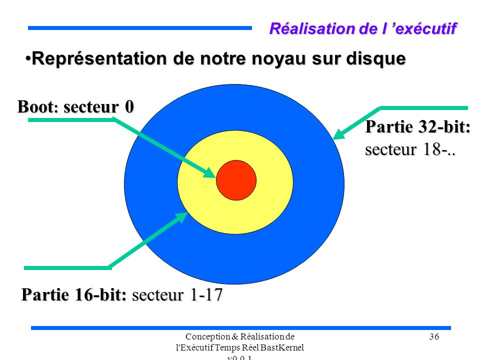Conception & Réalisation de l'Exécutif Temps Réel BastKernel v0.0.1 36 Réalisation de l exécutif Représentation de notre noyau sur disqueReprésentatio