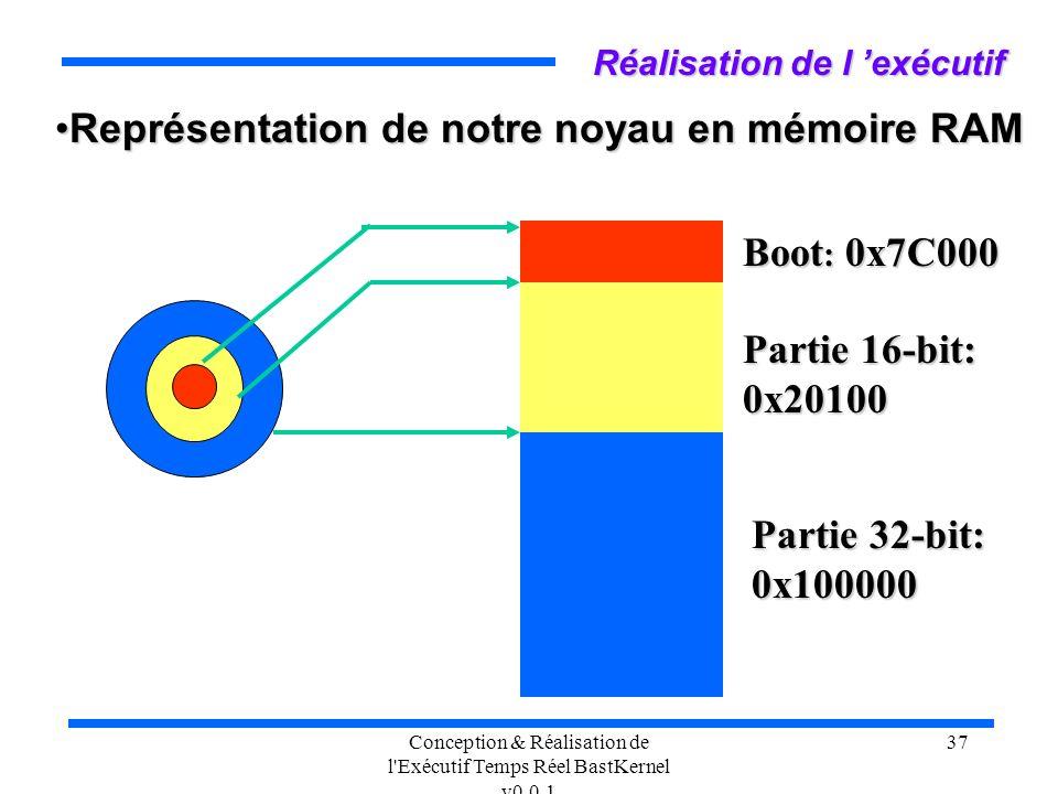 Conception & Réalisation de l'Exécutif Temps Réel BastKernel v0.0.1 37 Réalisation de l exécutif Représentation de notre noyau en mémoire RAMReprésent