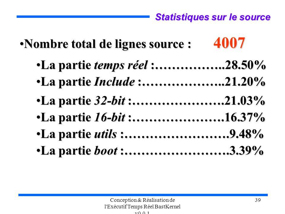 Conception & Réalisation de l'Exécutif Temps Réel BastKernel v0.0.1 39 Statistiques sur le source Nombre total de lignes source : 4007Nombre total de