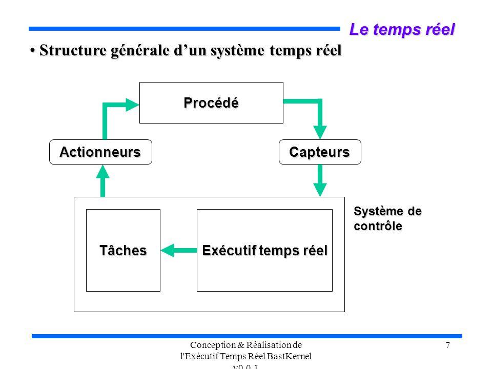 Conception & Réalisation de l'Exécutif Temps Réel BastKernel v0.0.1 7 Le temps réel Structure générale dun système temps réel Structure générale dun s