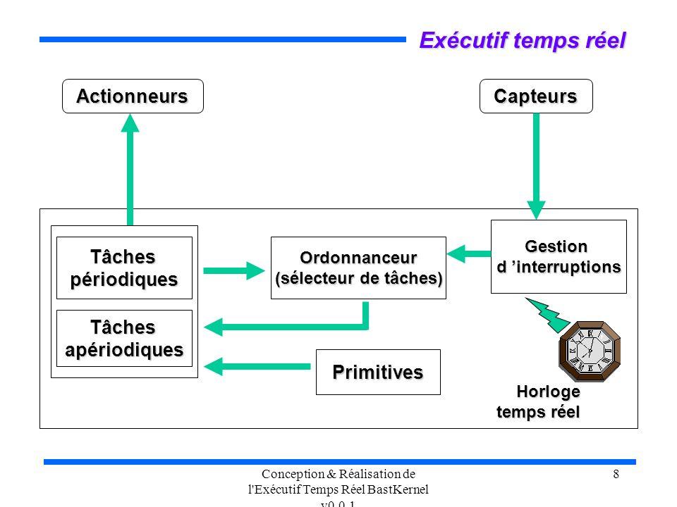 Conception & Réalisation de l'Exécutif Temps Réel BastKernel v0.0.1 8 Exécutif temps réel Ordonnanceur (sélecteur de tâches) Tâchespériodiques Primiti