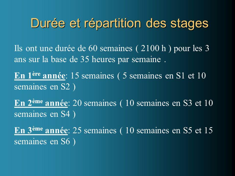 Durée et répartition des stages Ils ont une durée de 60 semaines ( 2100 h ) pour les 3 ans sur la base de 35 heures par semaine. En 1 ère année: 15 se