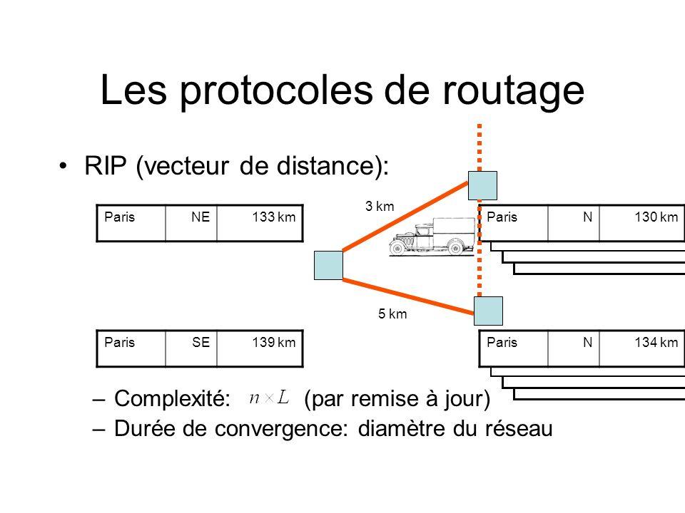 Les protocoles de routage RIP (vecteur de distance): –Complexité: (par remise à jour) –Durée de convergence: diamètre du réseau 3 km 5 km ParisN130 km