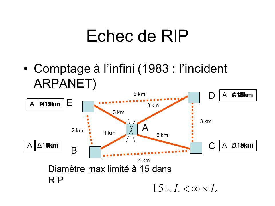 Echec de RIP Comptage à linfini (1983 : lincident ARPANET) 3 km 5 km 1 km 3 km 2 km 4 km 5 km Diamètre max limité à 15 dans RIP A B C D E A A A A A 3k