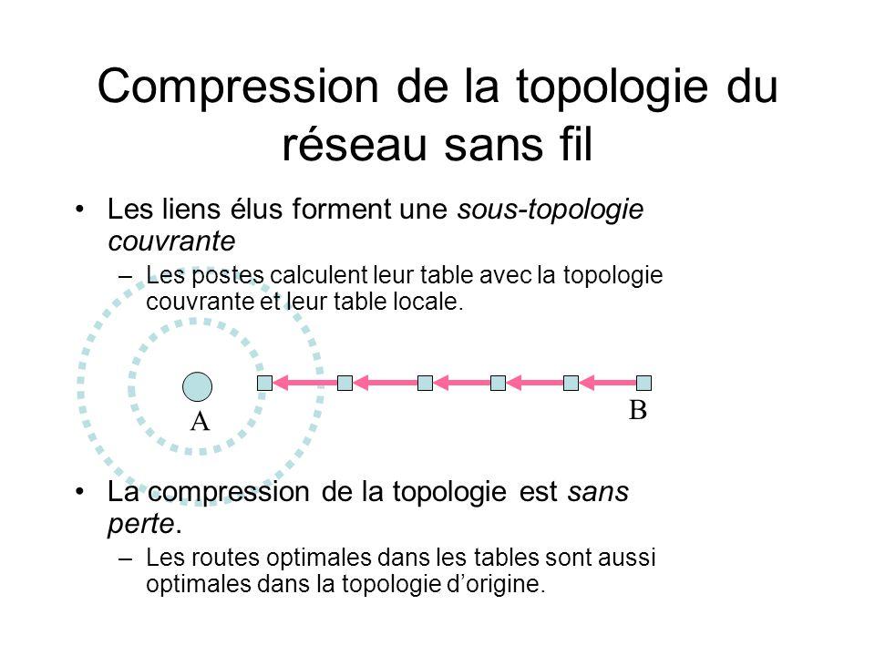 B A Compression de la topologie du réseau sans fil Les liens élus forment une sous-topologie couvrante –Les postes calculent leur table avec la topolo