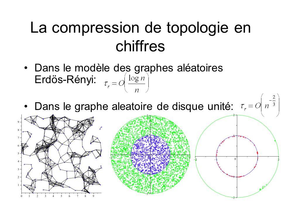La compression de topologie en chiffres Dans le modèle des graphes aléatoires Erdös-Rényi: Dans le graphe aleatoire de disque unité: