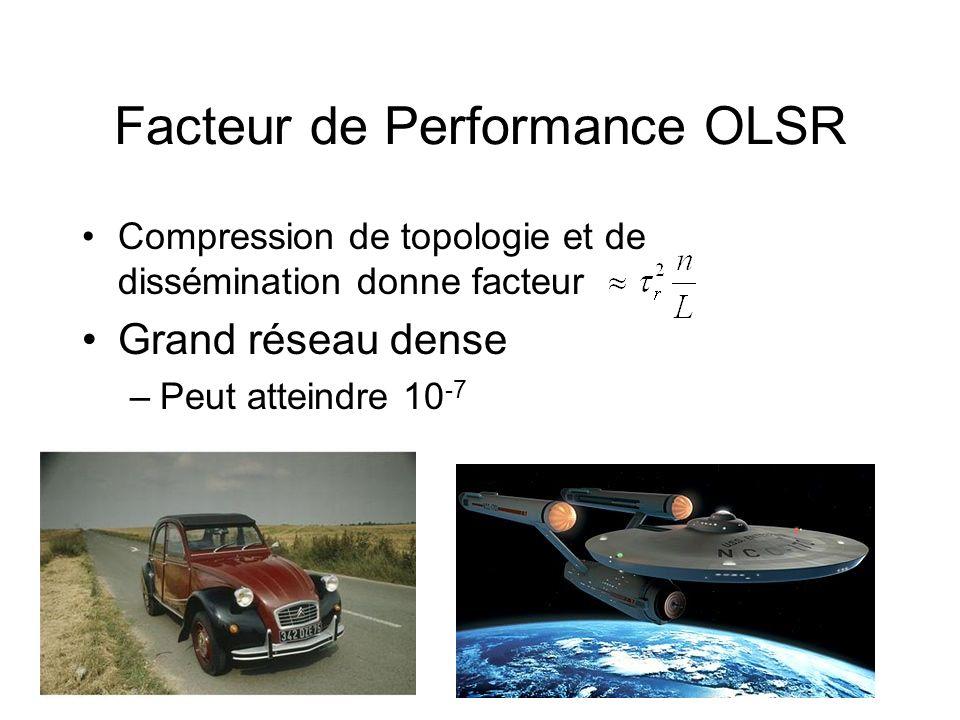 Facteur de Performance OLSR Compression de topologie et de dissémination donne facteur Grand réseau dense –Peut atteindre 10 -7